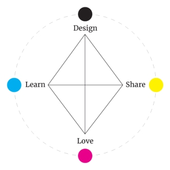 DesignLearnShareLove
